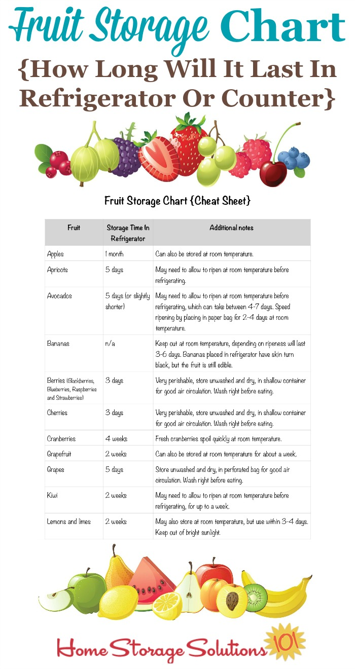 Free printable fresh fruit storage chart, which answers the question of how long will various types of fresh fruit last in either the refrigerator, or on the counter, when you use the best storage methods {courtesy of Home Storage Solutions 101} #FruitStorage #FoodStorage #StoringFruit