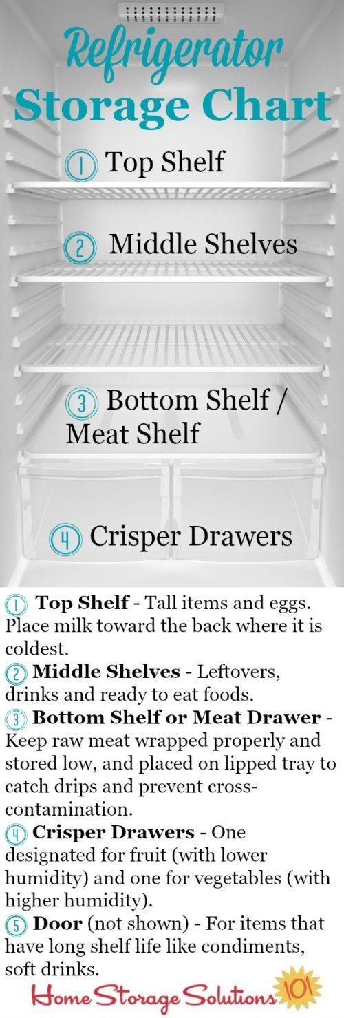 Refrigerator storage chart plus guidelines so you know exactly where to place your food in your fridge to keep it fresh and safe the longest {courtesy of Home Storage Solutions 101} #RefrigeratorStorage #RefrigeratorOrganization #FoodStorage