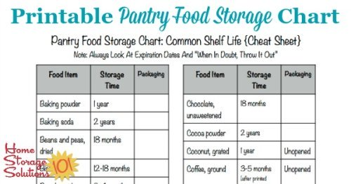 Free printable pantry food storage chart listing the shelf life of common pantry items {courtesy of Home Storage Solutions 101}