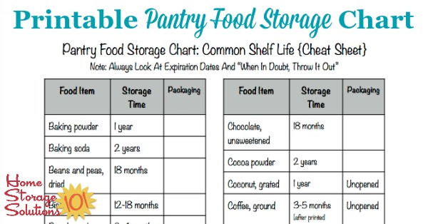 Food product dating and storage times for food
