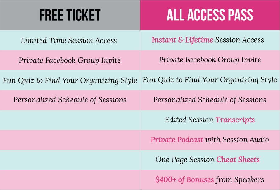 Comparison between the free ticket, and the all access pass for Get Organized HQ