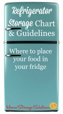 Refrigerator storage chart and guidelines