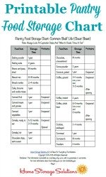 printable pantry food storage chart