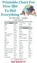 Free printable that helps you answer the question, how often should I wash . . . everything, including clothing and household items {on Stain Removal 101}