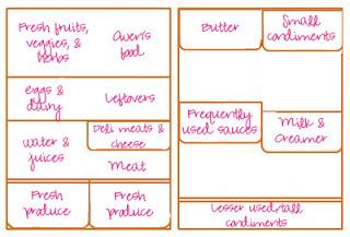 diagram of refrigerator zones